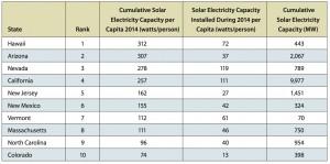 Solar electricity capacity