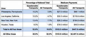 These four cities lead the nation in terms of the regions with the highest rate of Medicare fraud for ambulance transports. Credit: OIG/DHHS