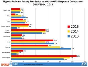 MAS priority survey