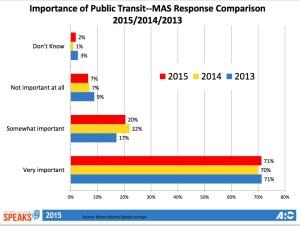 MAS transit