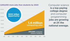 jobs versus students