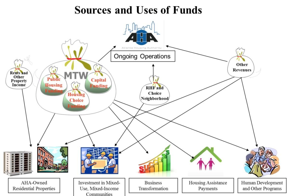 AHA funds