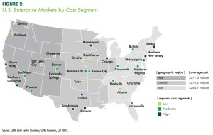 Data centers cost by regions