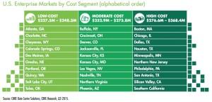 Data centers market cost comparison