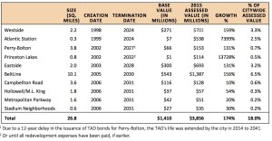 Atlanta TAD valuations