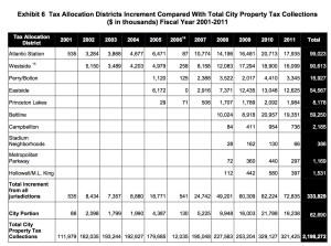 BeltLine tax increment