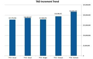 BeltLine tax increment trendBeltLine tax increment trend