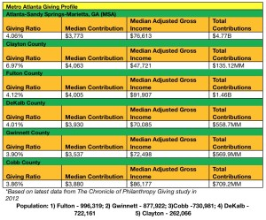 Charitable contributions, metro Atlanta