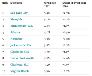 Charitable giving, top 10 cities