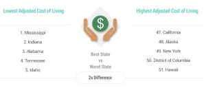 WalletHub, adjusted cost of living