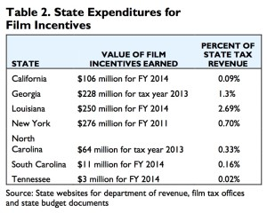 Film tax credits, state expenditures