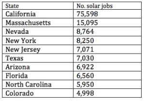 Solar top 10 states