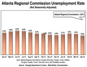 ARC unemployment rate, 5:31:16