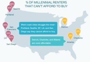 Housing, millennials, Atlanta