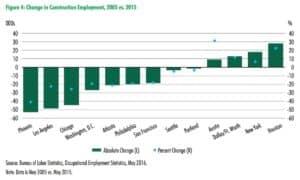 CBRE, construction employment