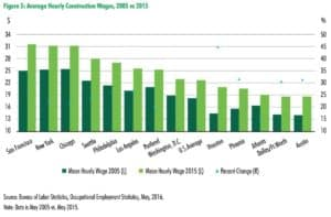 Construction wages have increased by 15 percent in metro Atlanta, and remain among the lowest of major U.S. markets. Credit: CBRE