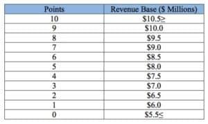RFP, parking, revenue proposals