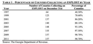 Counties collecting esplost