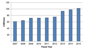 airport audit 2016, revenues