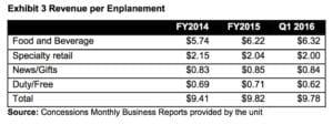 airport audit 2016, revenues per enplanement