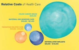 gender transition care costs, insurance