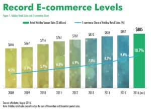 Online sales have more than doubled during the holiday season in the years from 2008 to 2016 (estimated). Credit: CBRE