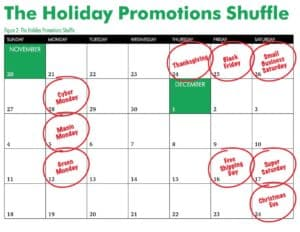 The promotions offered on Black Friday once made it the major shopping day of the holiday season. The season has extended now that promotions are offered on dedicated days from Thanksgiving to Dec. 24. Credit: CBRE