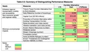 gdot train route ranking