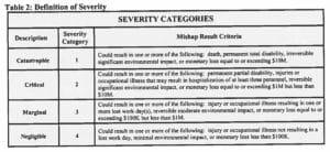 Streetcar severity categories