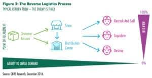 e-commerce, reverse logistics