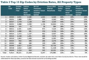 Eviction rates are in double digits in six Fulton County ZIP codes. Credit: 'Corporate Landlords, Institutional Investors, and Displacement: Eviction Rates in Single- Family Rentals'