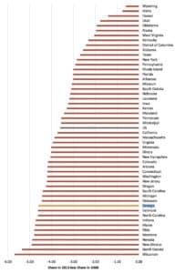 middle class, state rankings