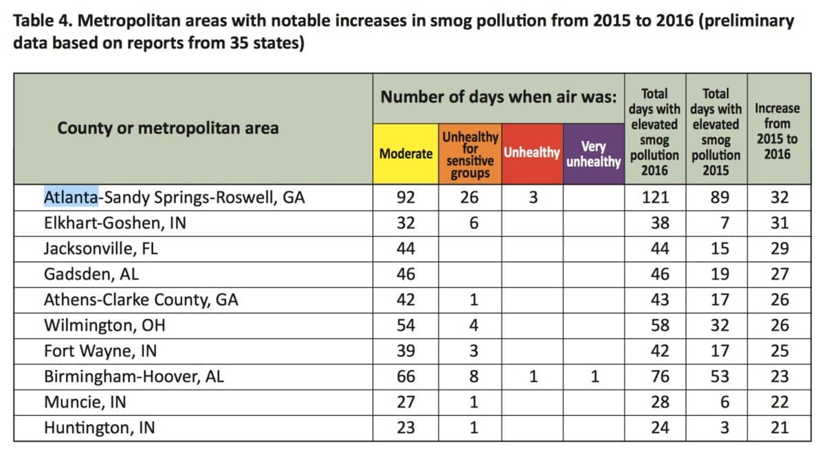 Atlanta air quality report