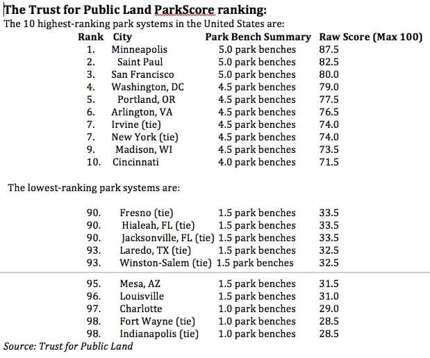 Trust for Public Land ParkScore