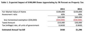 This table in Immergluck's latest report on housing values along the BeltLine shows the shock of the property tax increase will fall heaviest on those with lower- valued homes. Credit: 'An Analysis of Home Price Trends Near the Atlanta Beltline, 2011 to 2015'
