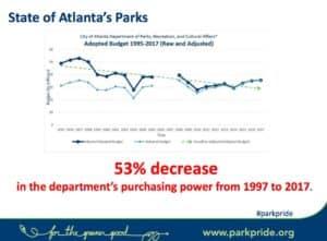 park spending