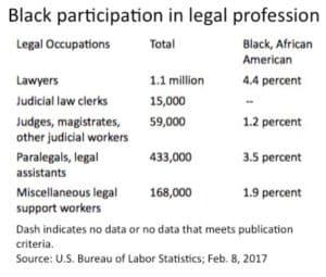 black participation