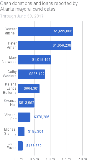 Cash donations and loans reported by Atlanta mayoral candidates