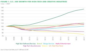 cbre, high tech job growth