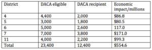 DACA stats