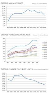 DeKalb NSP, housing stock