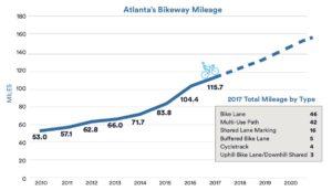 Atlanta bikeway miles