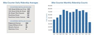 bike, counters
