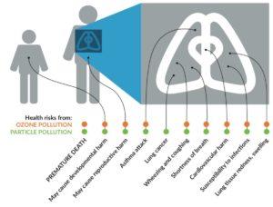 health risks, air pollution