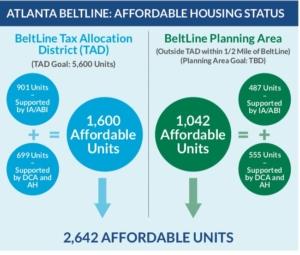 Atlanta BeltLine, affordable housing, graphic