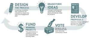 participatory budgeting, farokhi