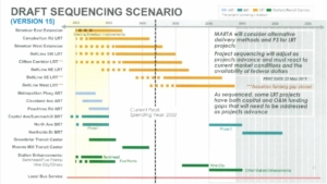 MARTA's draft building timeline. Click for a larger version.