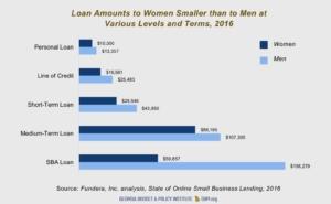 Women business, loan amounts