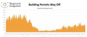 building permits, arc