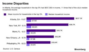 unequal cities